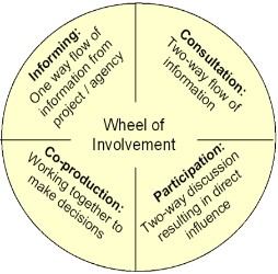 wheel of participation